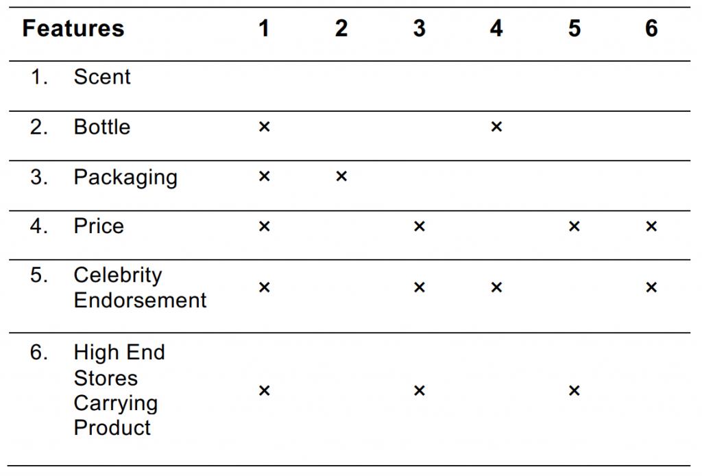 Perfume To Market Chart